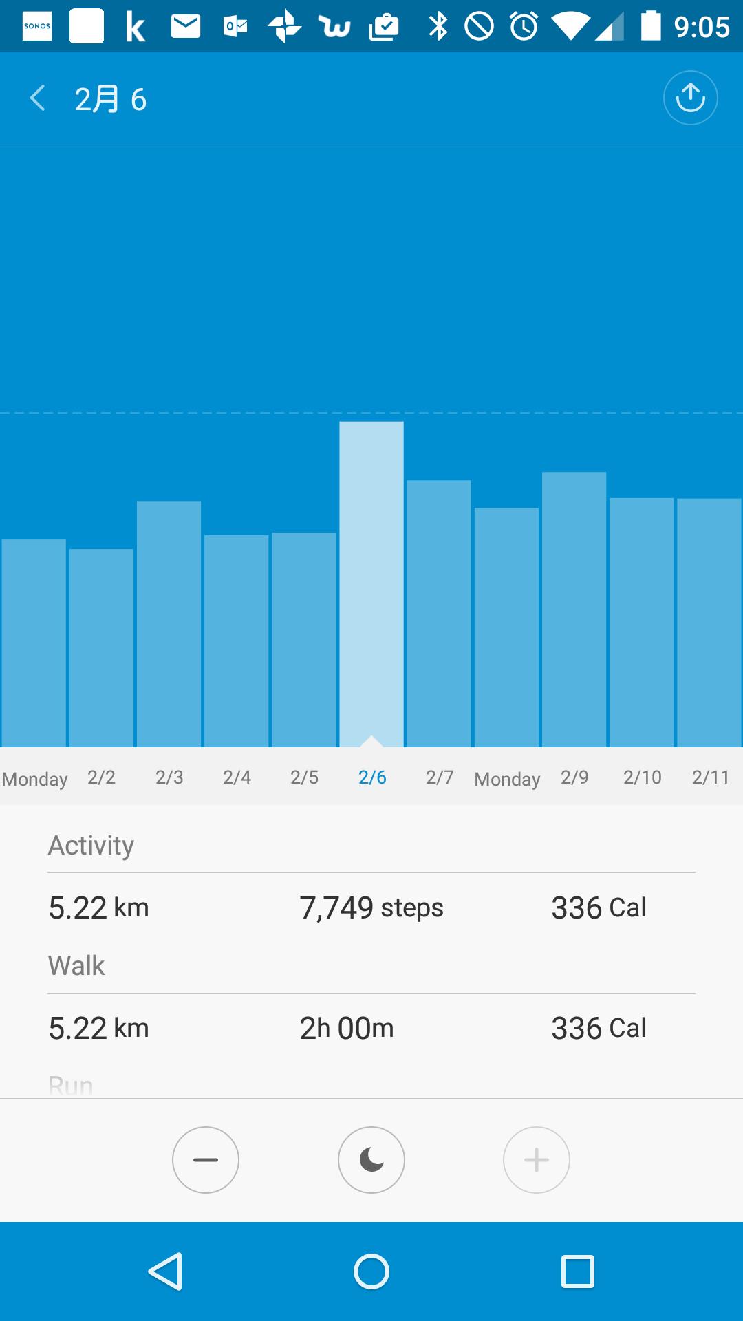 そして、これが歩数関係の画面!例えば2/6の時点では5.22km歩き、7,749歩、そして336calを消費したことを伝えてくれています。 上段の数字は全体。 その下の段は「Walk」なので、歩いての数値。さらに下段に「Run」として走った場合の数値がとられる!