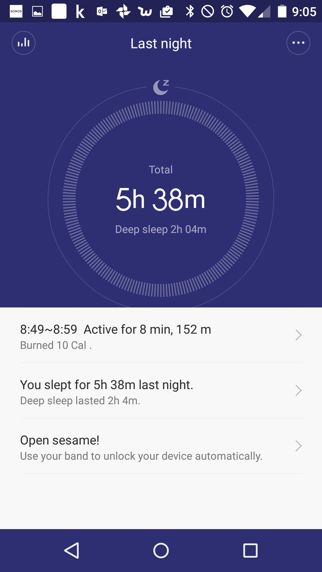 これがrakeemが気に入っている睡眠時間の情報。Deep Sleepにいては振動などの動きのレベルでどこまで深い睡眠かを測定しているもよう。 なお、通常の二度寝は起きたことになっていないことを確認していますw